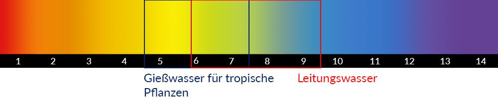 Skala der pH-Werte
